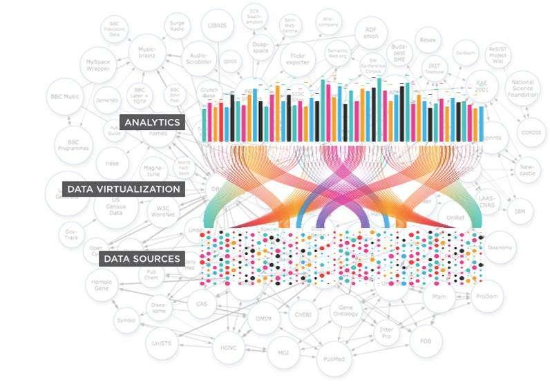 bnova denodo virtualizzazione dati aziendali