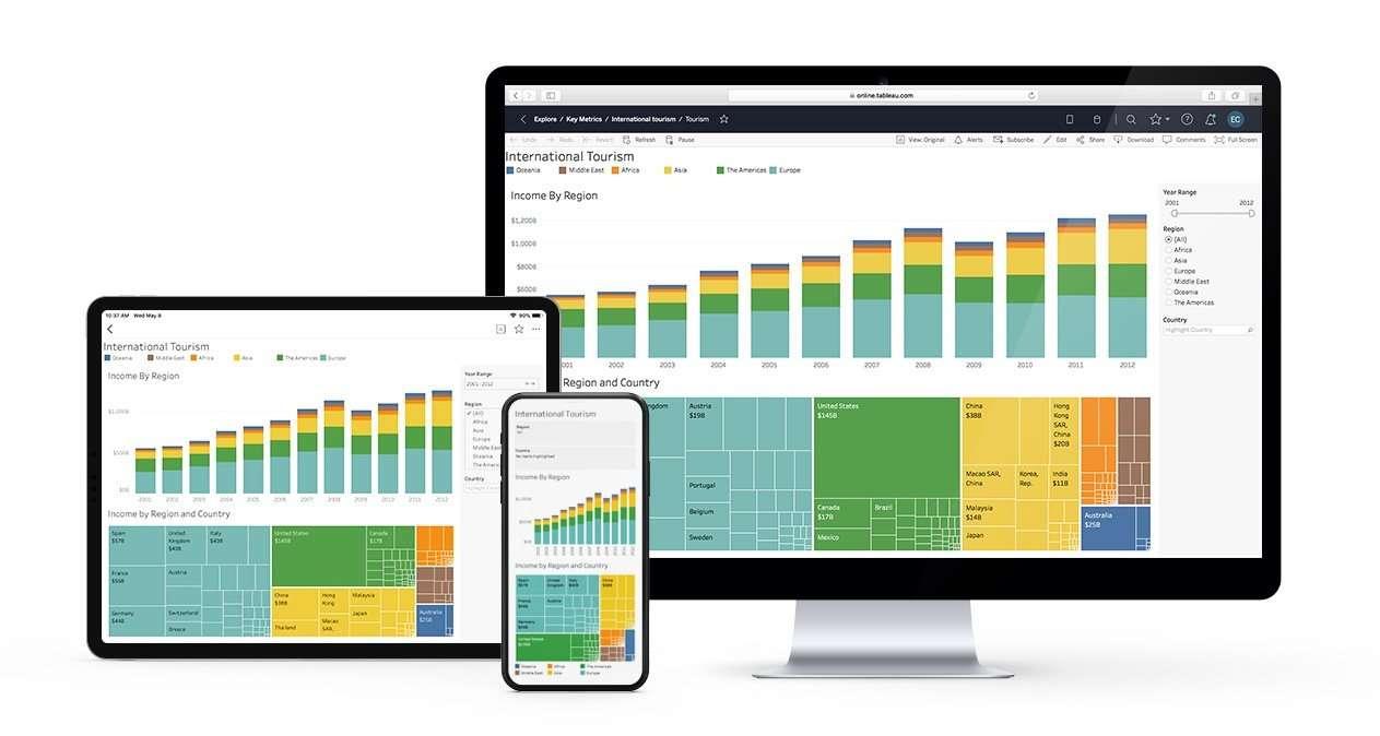 Tableau Software: immagine che mostra alcune schermate di report disponibili ovunque, su qualsiasi dispositivo, grazie al cloud